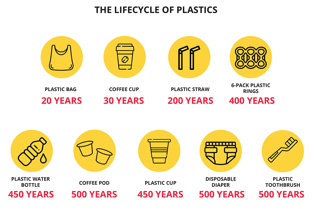 an infographic of lifecycle of a plastic