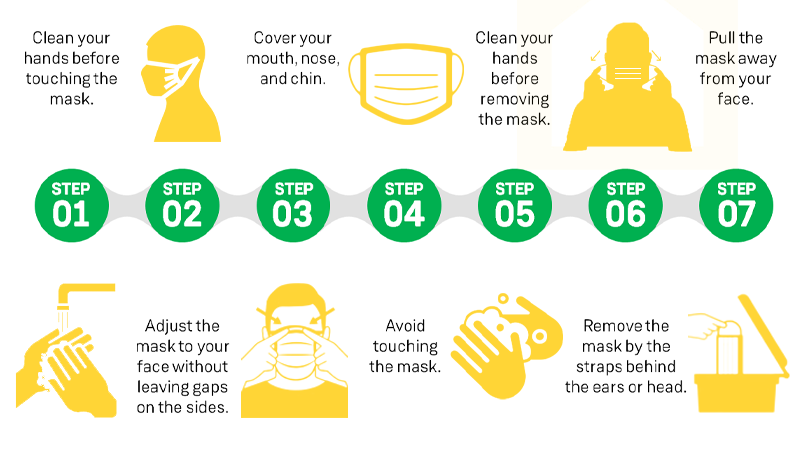 an image presenting steps on how to properly wear a facemask