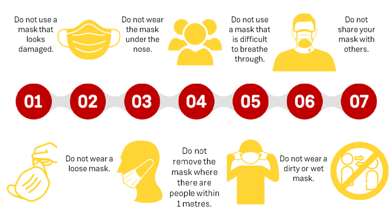 an infographic showing common mistakes on wearing a facemask