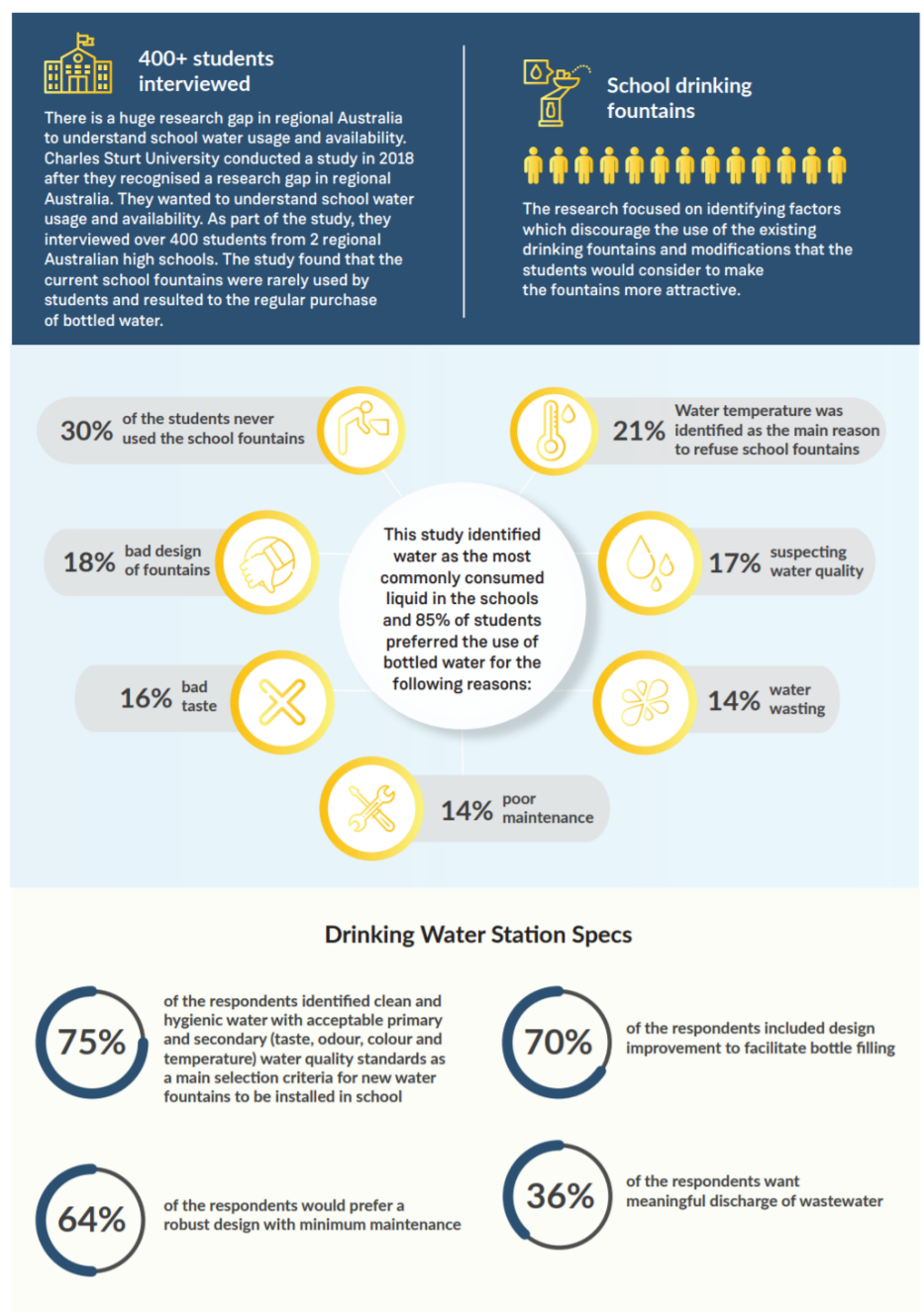 an info graphic tackling topics about why students avoiding drinking water stations