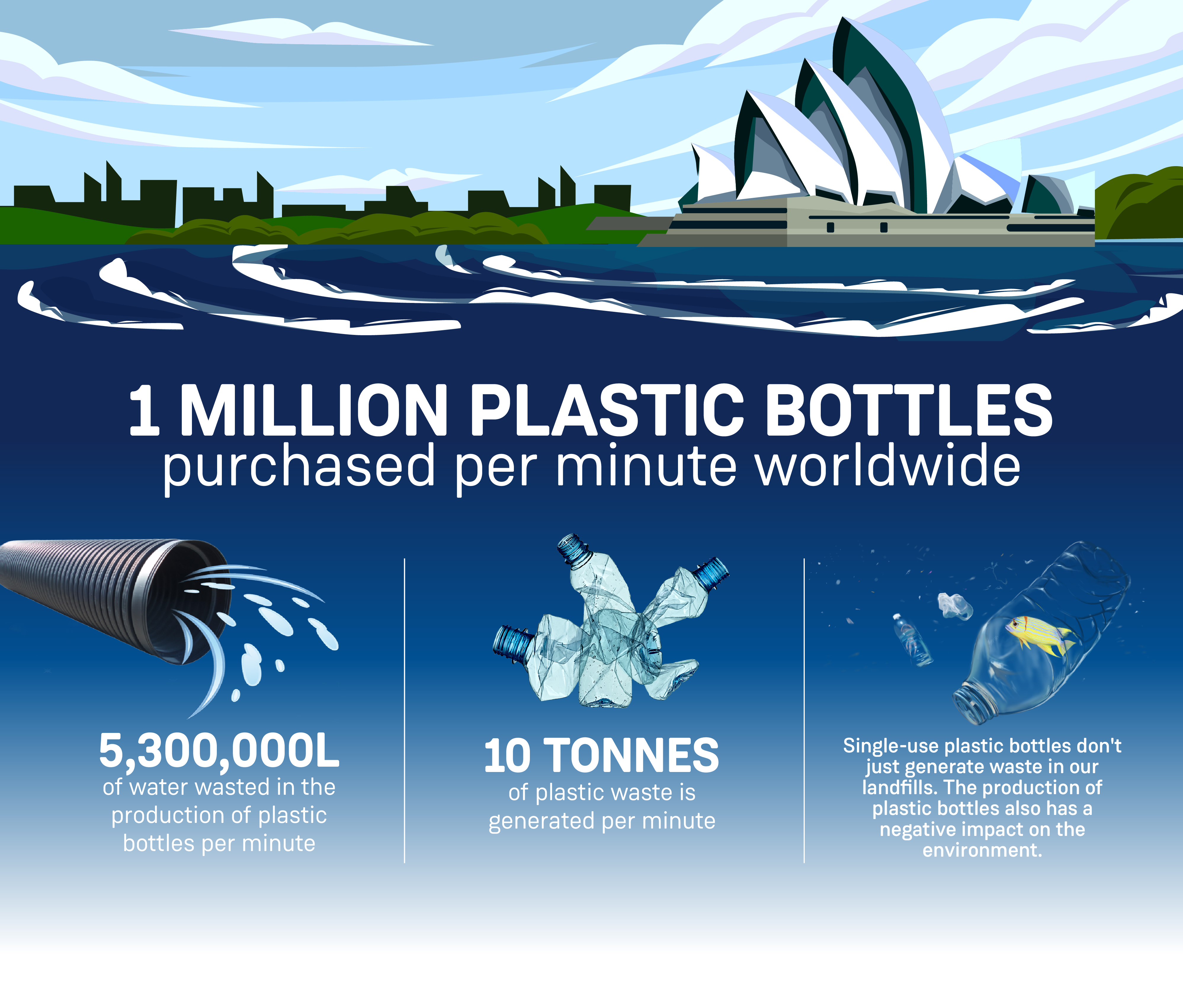An infographic showing the problem with single-use plastic bottles purchased per minute worldwide