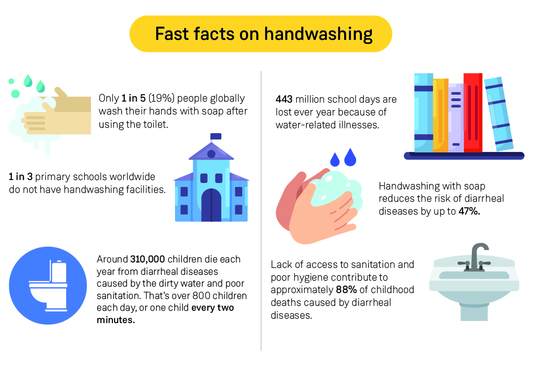 Fun facts on hand washing infographic